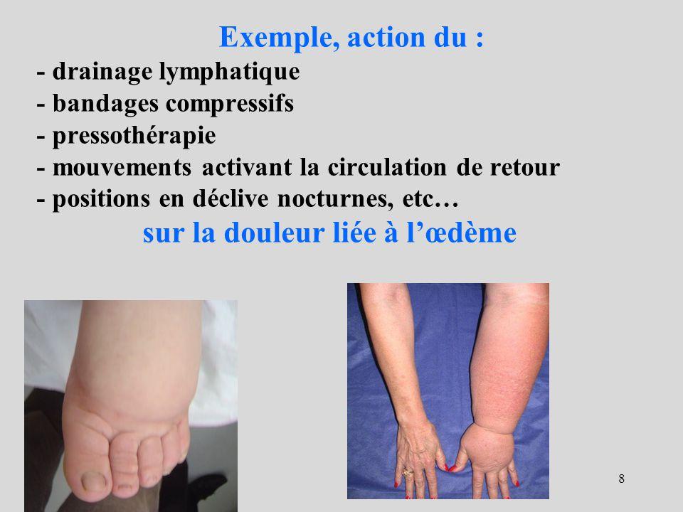 Exemple, action du : - drainage lymphatique - bandages compressifs - pressothérapie - mouvements activant la circulation de retour - positions en décl