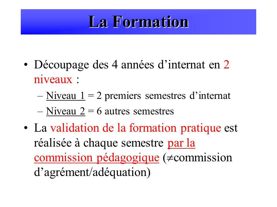 Découpage des 4 années dinternat en 2 niveaux : –Niveau 1 = 2 premiers semestres dinternat –Niveau 2 = 6 autres semestres La validation de la formatio