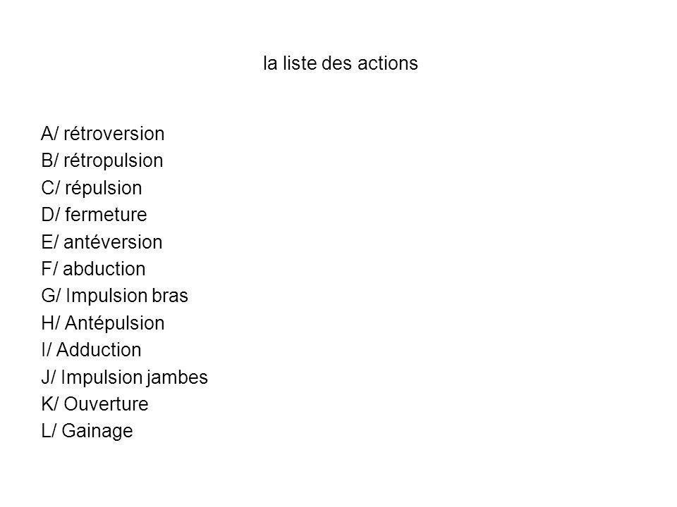 la liste des actions A/ rétroversion B/ rétropulsion C/ répulsion D/ fermeture E/ antéversion F/ abduction G/ Impulsion bras H/ Antépulsion I/ Adducti