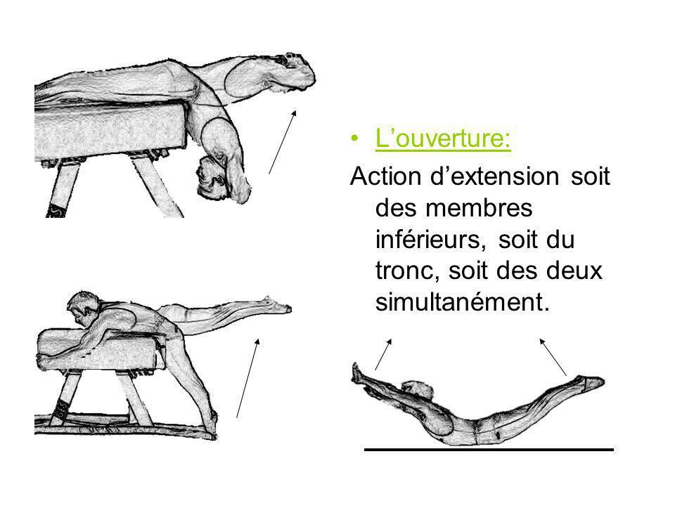Louverture: Action dextension soit des membres inférieurs, soit du tronc, soit des deux simultanément.