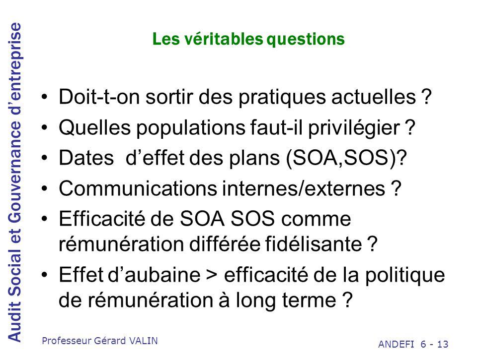 Audit Social et Gouvernance dentreprise Professeur Gérard VALIN ANDEFI 6 - 13 Les véritables questions Doit-t-on sortir des pratiques actuelles .