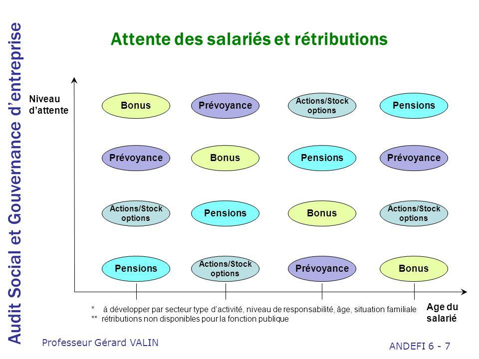 Audit Social et Gouvernance dentreprise Professeur Gérard VALIN ANDEFI 6 - 18 Stock options – Principales dispositions juridiques françaises Droit des sociétés –Art.