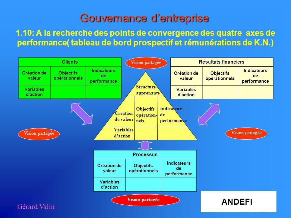 Gérard Valin Gouvernance dentreprise 1.10: A la recherche des points de convergence des quatre axes de performance( tableau de bord prospectif et rému