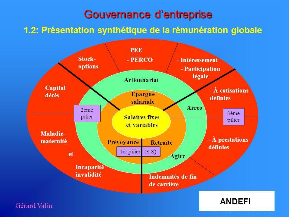 Gouvernance dentreprise 1.2: Présentation synthétique de la rémunération globale Gérard Valin Salaires fixes et variables Actionnariat Epargne salaria