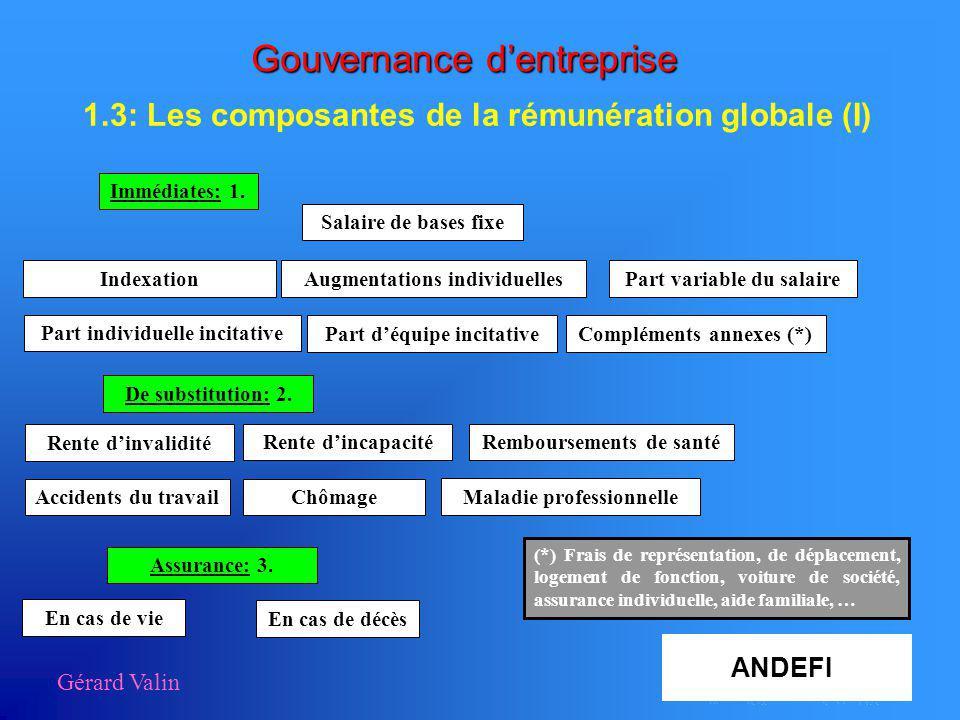 Gouvernance dentreprise 1.3: Les composantes de la rémunération globale (I) Gérard Valin Immédiates: 1. De substitution: 2. Salaire de bases fixe Augm