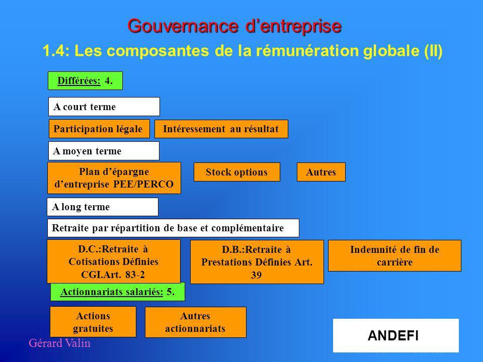 Gouvernance dentreprise 1.4: Les composantes de la rémunération globale (II) Gérard Valin Différées: 4. A court terme Actionnariats salariés: 5. A moy