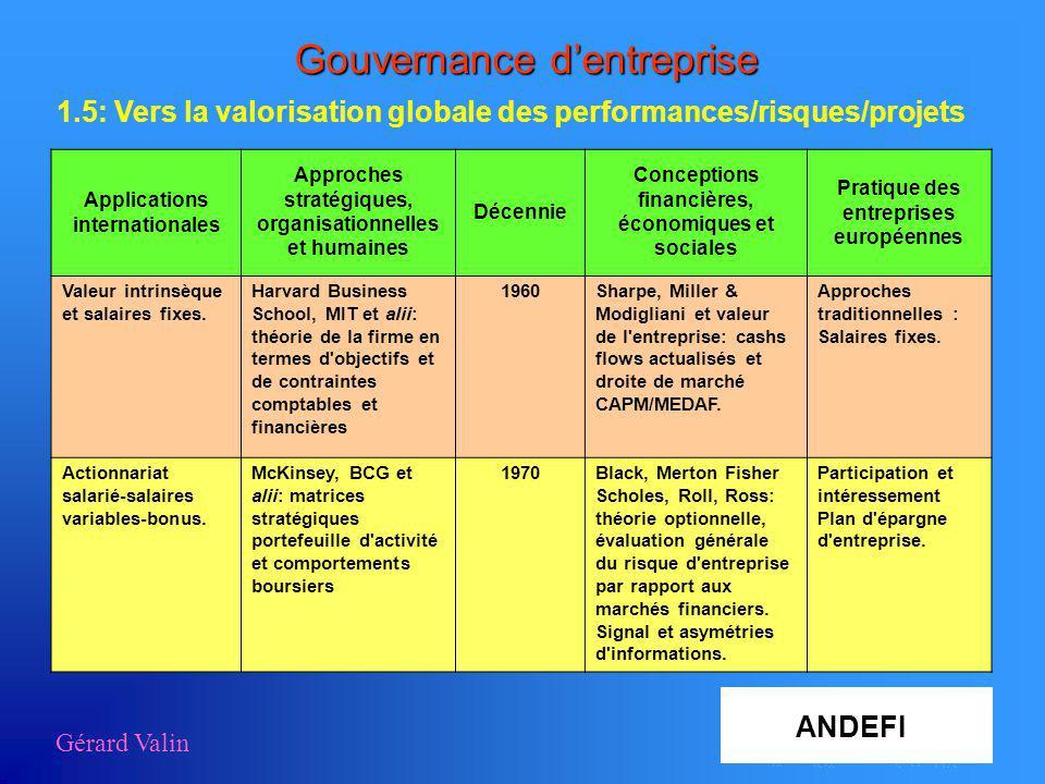 Gérard Valin Gouvernance dentreprise 1.5: Vers la valorisation globale des performances/risques/projets Applications internationales Approches stratég