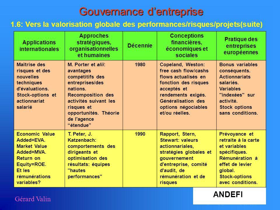 Gérard Valin Gouvernance dentreprise 1.6: Vers la valorisation globale des performances/risques/projets(suite) Applications internationales Approches