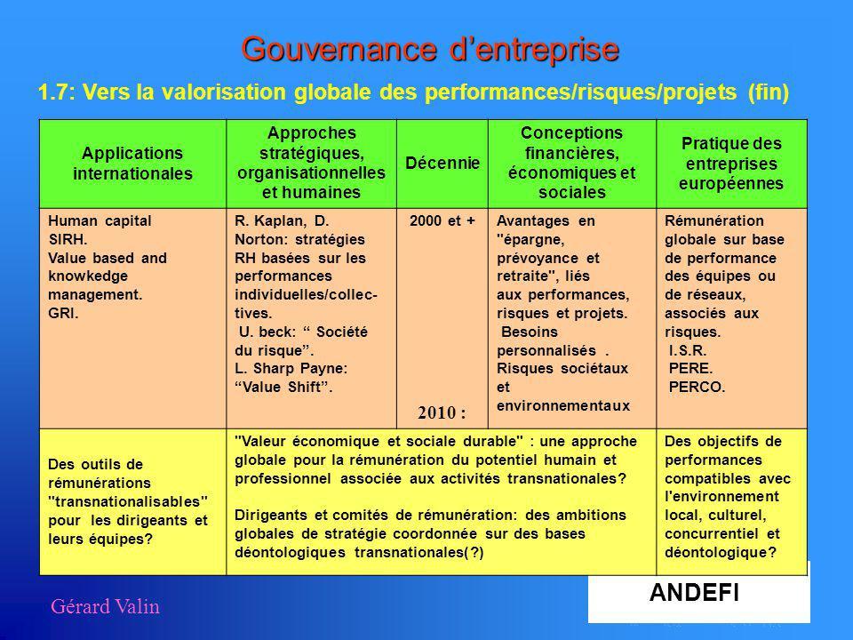 Gérard Valin Gouvernance dentreprise 1.7: Vers la valorisation globale des performances/risques/projets (fin) Applications internationales Approches s
