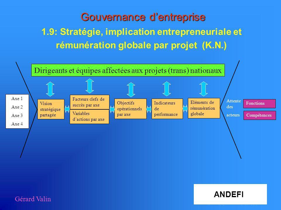 Gérard Valin Gouvernance dentreprise 1.9: Stratégie, implication entrepreneuriale et rémunération globale par projet (K.N.) Dirigeants et équipes affe