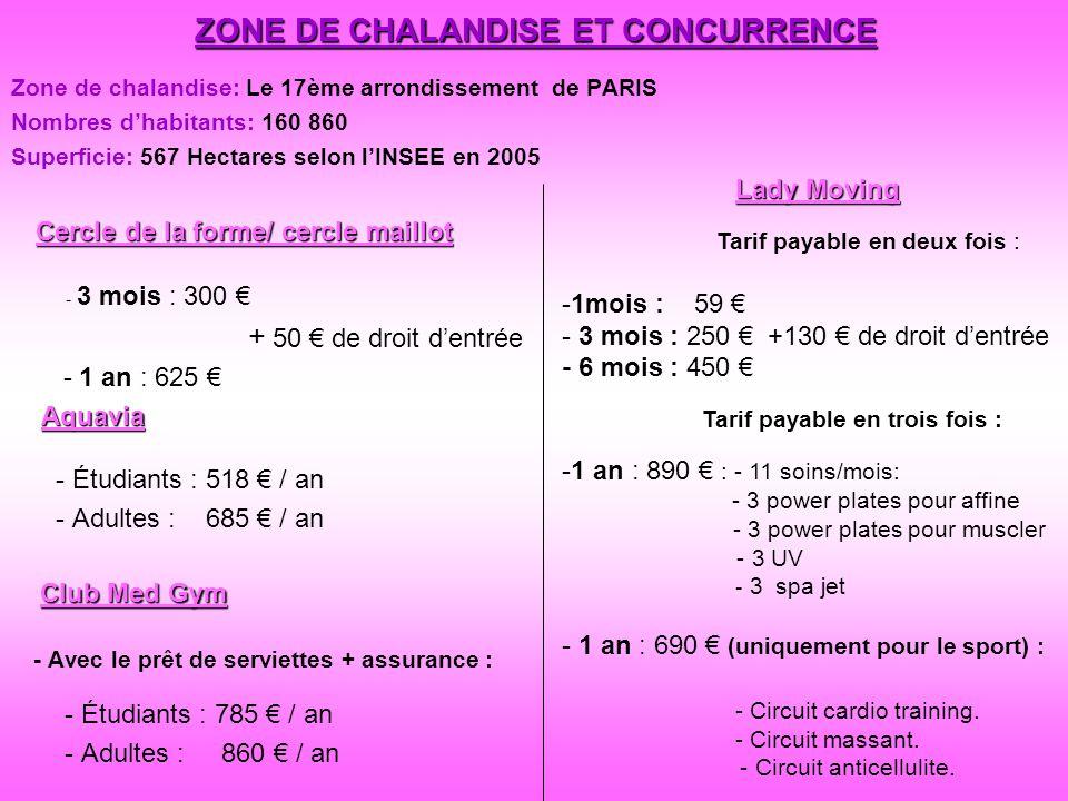 ZONE DE CHALANDISE ET CONCURRENCE Zone de chalandise: Le 17ème arrondissement de PARIS Nombres dhabitants: 160 860 Superficie: 567 Hectares selon lINS