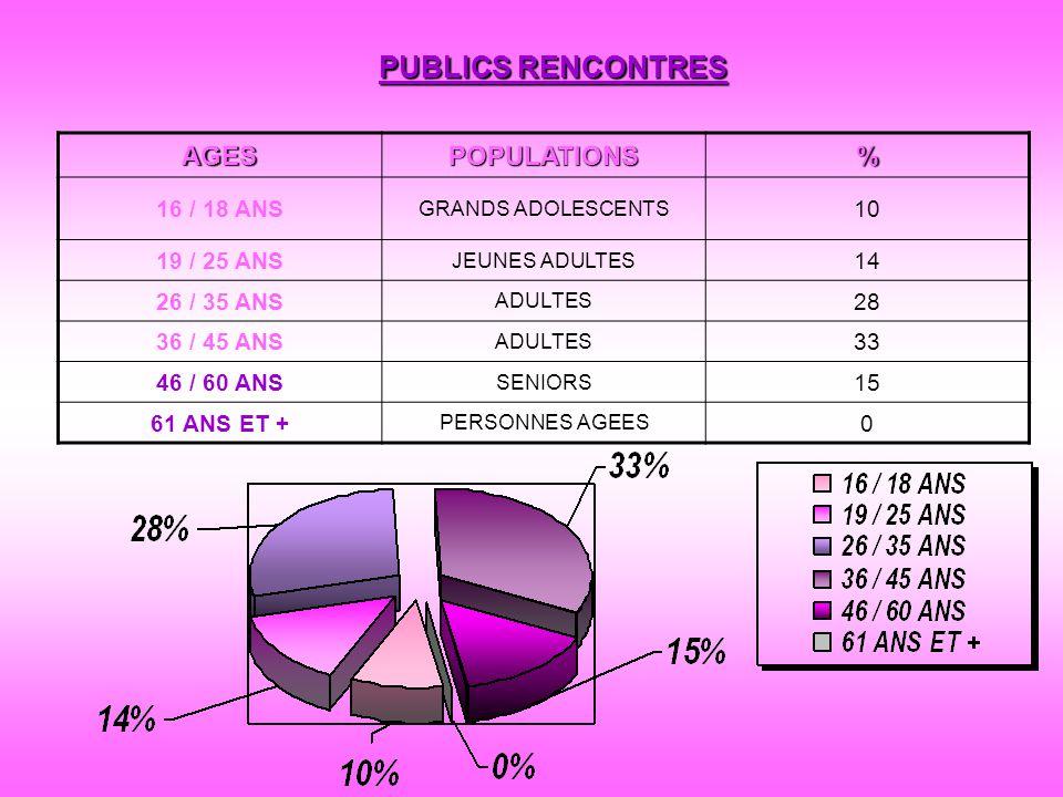 PUBLICS RENCONTRES AGESPOPULATIONS% 16 / 18 ANS GRANDS ADOLESCENTS 10 19 / 25 ANS JEUNES ADULTES 14 26 / 35 ANS ADULTES 28 36 / 45 ANS ADULTES 33 46 /