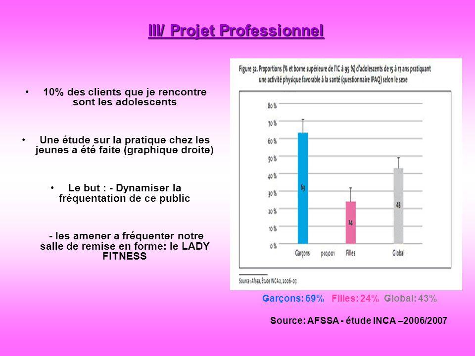 III/ Projet Professionnel 10% des clients que je rencontre sont les adolescents Une étude sur la pratique chez les jeunes a été faite (graphique droit