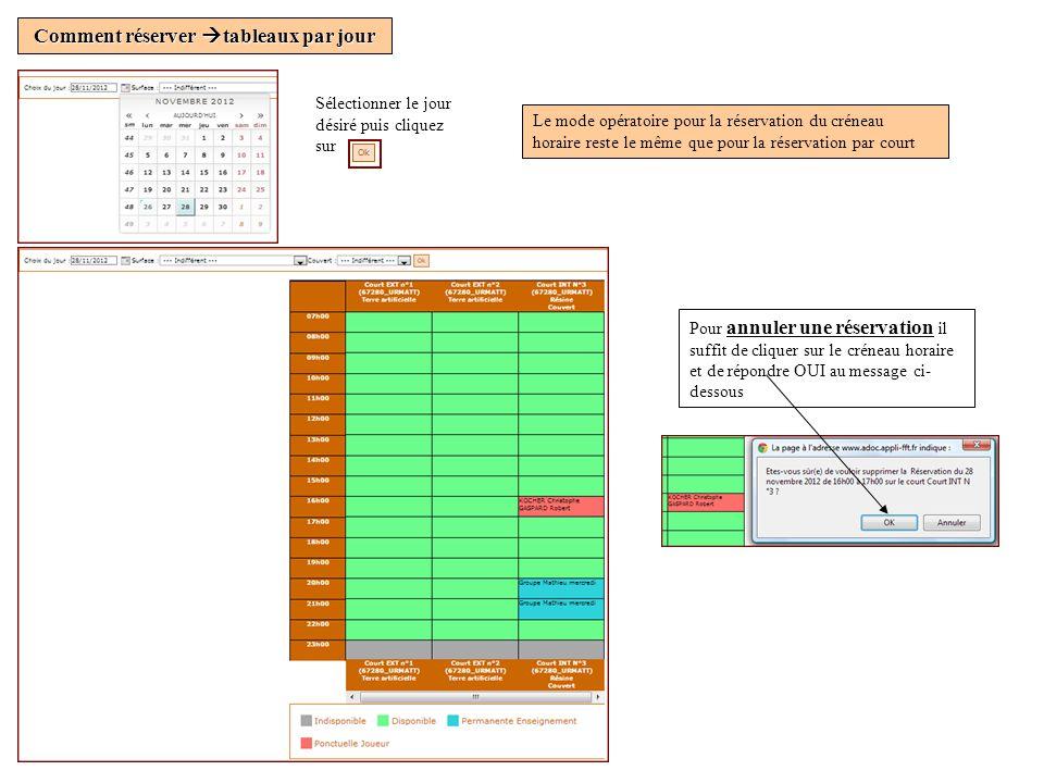Comment réserver tableaux par jour Sélectionner le jour désiré puis cliquez sur Le mode opératoire pour la réservation du créneau horaire reste le même que pour la réservation par court Pour annuler une réservation il suffit de cliquer sur le créneau horaire et de répondre OUI au message ci- dessous