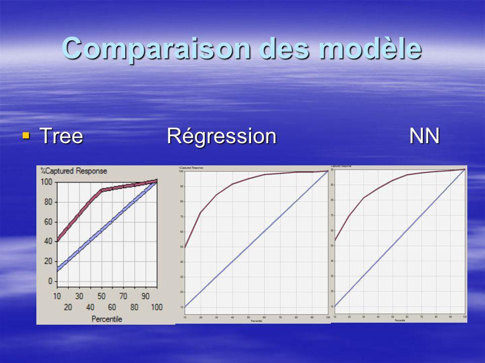 Comparaison des modèle TreeRégressionNN TreeRégressionNN