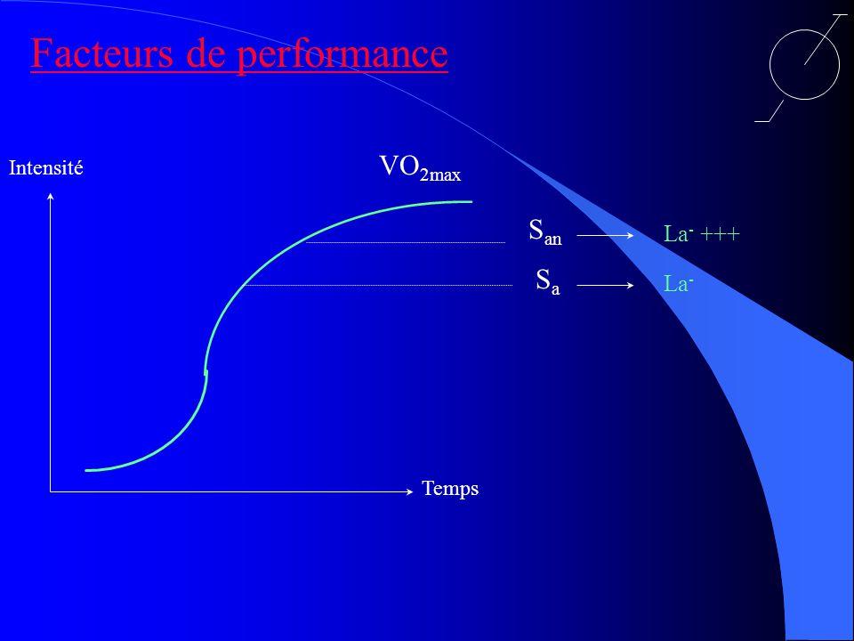 Facteurs de performance Intensité Temps VO 2max SaSa La - S an La - +++
