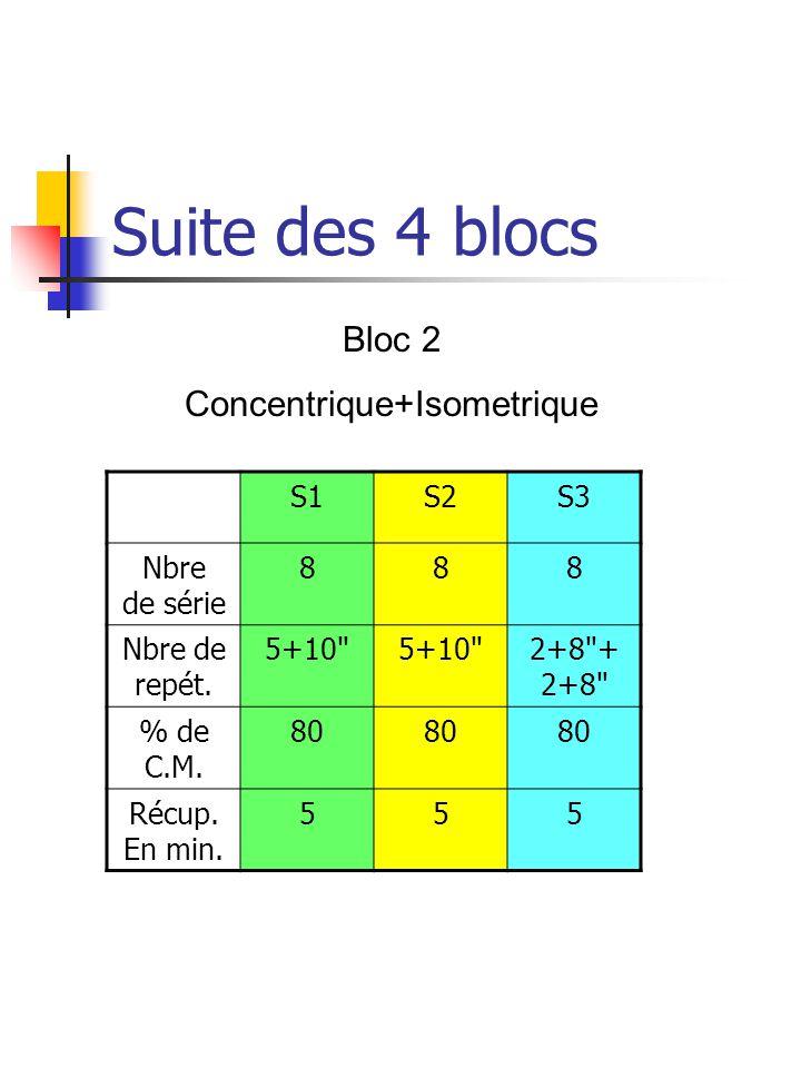 Les 4 blocs Entre septembre (période de reprise) et décembre (période pré-compétitive), nous avons placé 4 blocs qui se composent de 3 semaines sur un