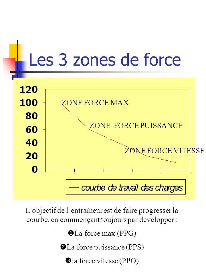 Les 3 zones de force ZONE FORCE MAX ZONE FORCE PUISSANCE ZONE FORCE VITESSE Lobjectif de lentraîneur est de faire progresser la courbe, en commençant toujours par développer : La force max (PPG) La force puissance (PPS) la force vitesse (PPO)