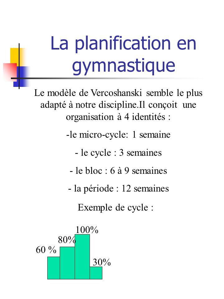 La planification en gymnastique Le modèle de Vercoshanski semble le plus adapté à notre discipline.Il conçoit une organisation à 4 identités : -le micro-cycle: 1 semaine - le cycle : 3 semaines - le bloc : 6 à 9 semaines - la période : 12 semaines Exemple de cycle : 60 % 80% 100% 30%