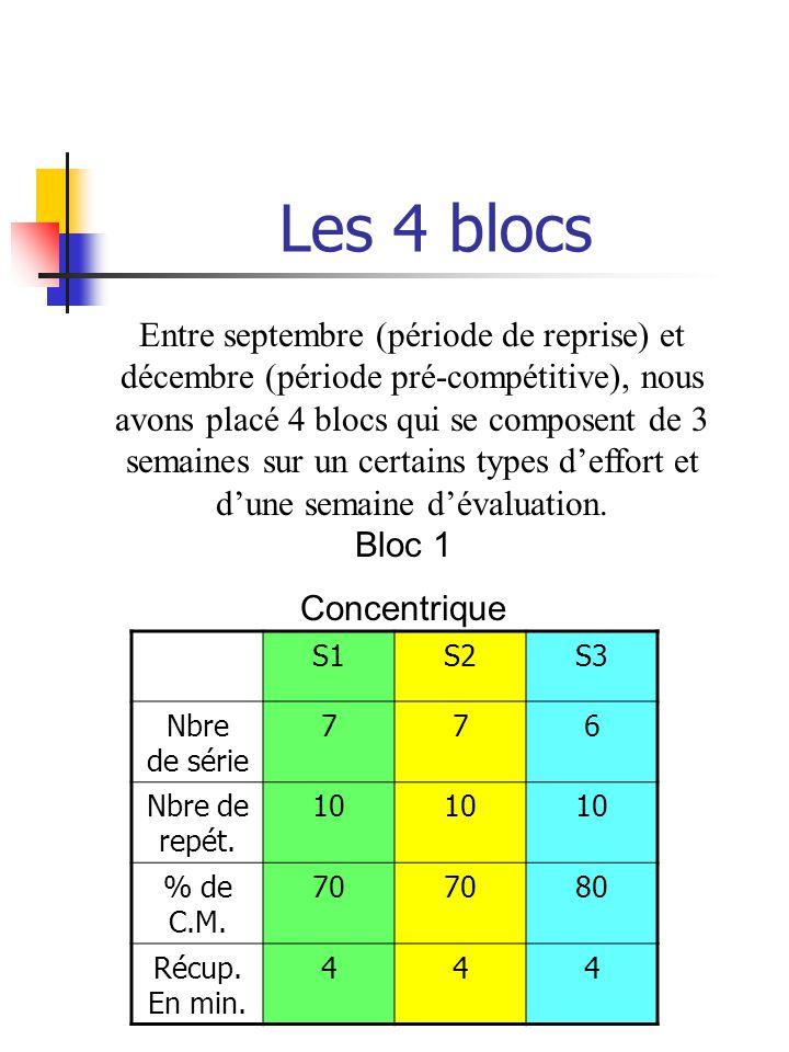Les 4 blocs Entre septembre (période de reprise) et décembre (période pré-compétitive), nous avons placé 4 blocs qui se composent de 3 semaines sur un certains types deffort et dune semaine dévaluation.