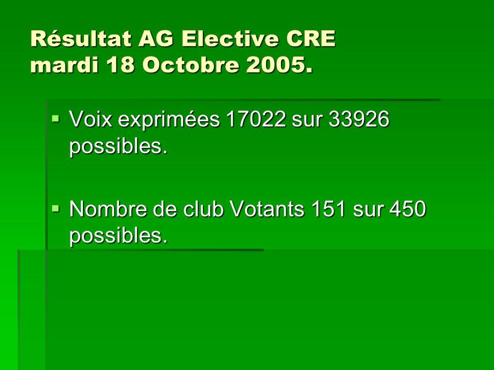 Résultat AG Elective CRE mardi 18 Octobre 2005. Voix exprimées 17022 sur 33926 possibles.
