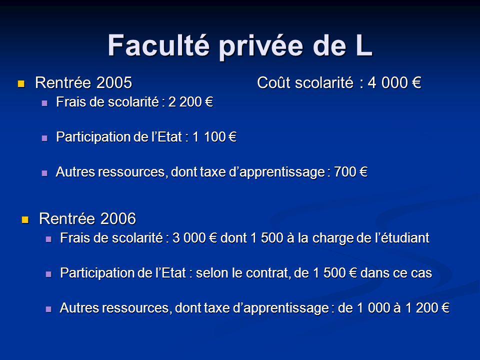 Faculté privée de L Rentrée 2005Coût scolarité : 4 000 Rentrée 2005Coût scolarité : 4 000 Frais de scolarité : 2 200 Frais de scolarité : 2 200 Participation de lEtat : 1 100 Participation de lEtat : 1 100 Autres ressources, dont taxe dapprentissage : 700 Autres ressources, dont taxe dapprentissage : 700 Rentrée 2006 Rentrée 2006 Frais de scolarité : 3 000 dont 1 500 à la charge de létudiant Frais de scolarité : 3 000 dont 1 500 à la charge de létudiant Participation de lEtat : selon le contrat, de 1 500 dans ce cas Participation de lEtat : selon le contrat, de 1 500 dans ce cas Autres ressources, dont taxe dapprentissage : de 1 000 à 1 200 Autres ressources, dont taxe dapprentissage : de 1 000 à 1 200