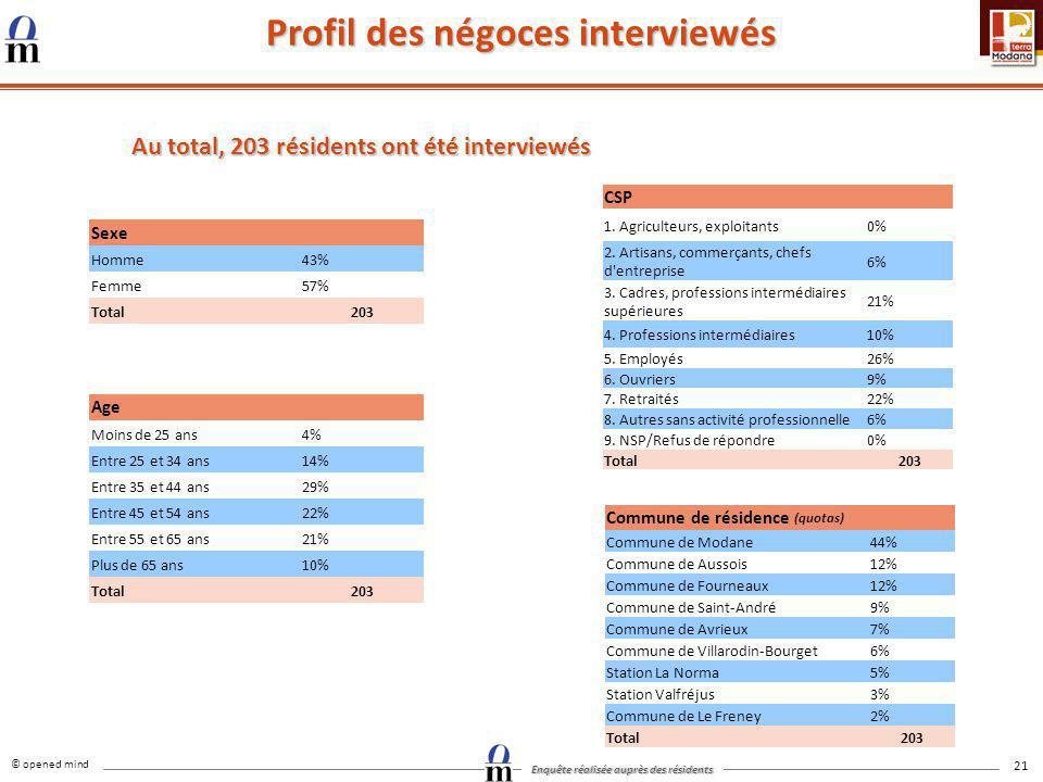 © opened mind Enquête réalisée auprès des résidents 21 Profil des négoces interviewés Au total, 203 résidents ont été interviewés Sexe Homme43% Femme5
