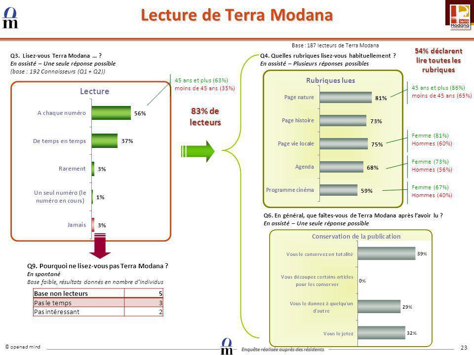 © opened mind Enquête réalisée auprès des résidents 23 Lecture de Terra Modana Q3. Lisez-vous Terra Modana … ? En assisté – Une seule réponse possible