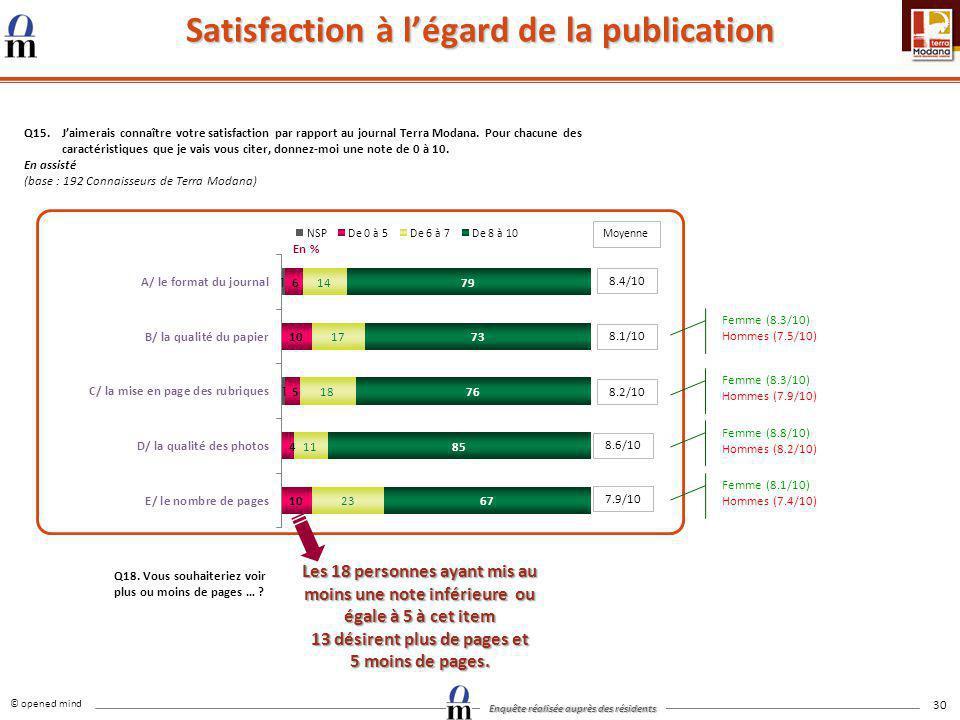 © opened mind Enquête réalisée auprès des résidents 30 Satisfaction à légard de la publication Q15.Jaimerais connaître votre satisfaction par rapport