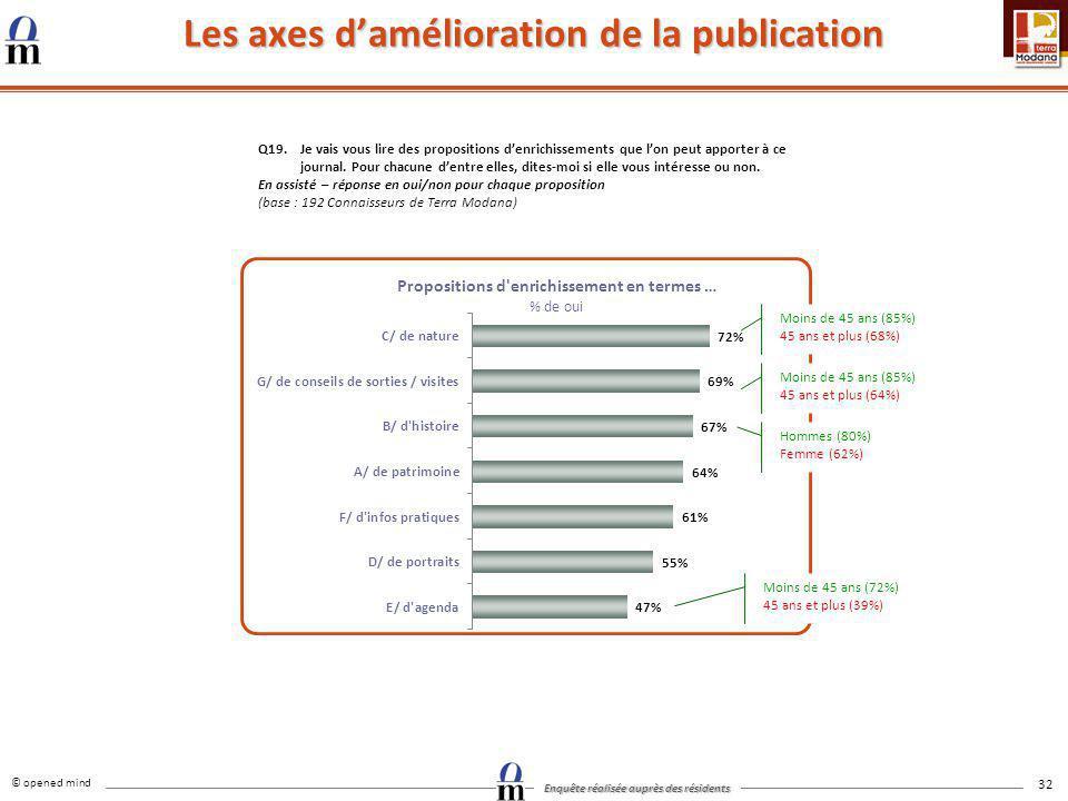 © opened mind Enquête réalisée auprès des résidents 32 Les axes damélioration de la publication Q19.Je vais vous lire des propositions denrichissement