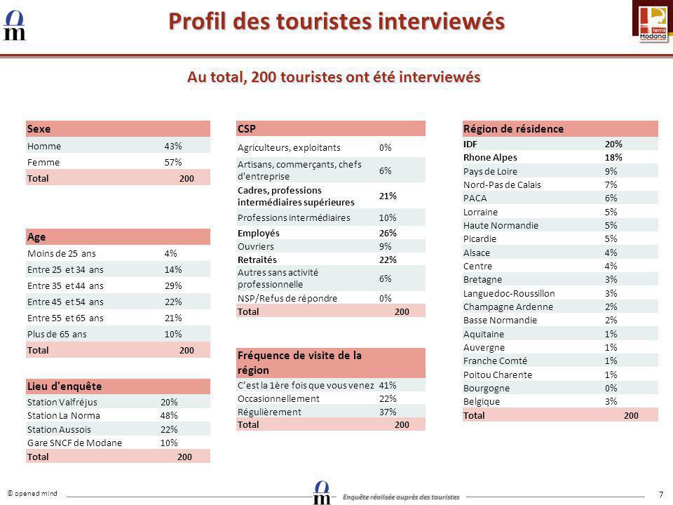 © opened mind Enquête réalisée auprès des touristes 7 Profil des touristes interviewés Au total, 200 touristes ont été interviewés Sexe Homme43% Femme