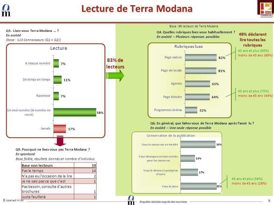 © opened mind Enquête réalisée auprès des touristes 9 Lecture de Terra Modana Q3. Lisez-vous Terra Modana … ? En assisté (base : 115 Connaisseurs (Q1