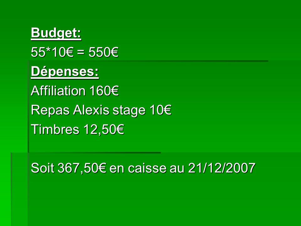 Budget: 55*10 = 550 Dépenses: Affiliation 160 Repas Alexis stage 10 Timbres 12,50 Soit 367,50 en caisse au 21/12/2007
