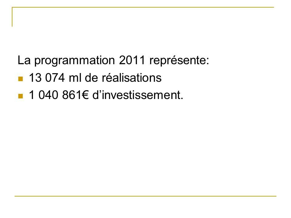 La programmation 2011 représente: 13 074 ml de réalisations 1 040 861 dinvestissement.