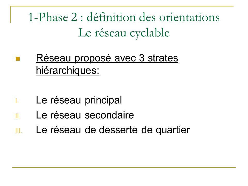 1-Phase 2 : définition des orientations Le réseau cyclable Réseau proposé avec 3 strates hiérarchiques: I. Le réseau principal II. Le réseau secondair