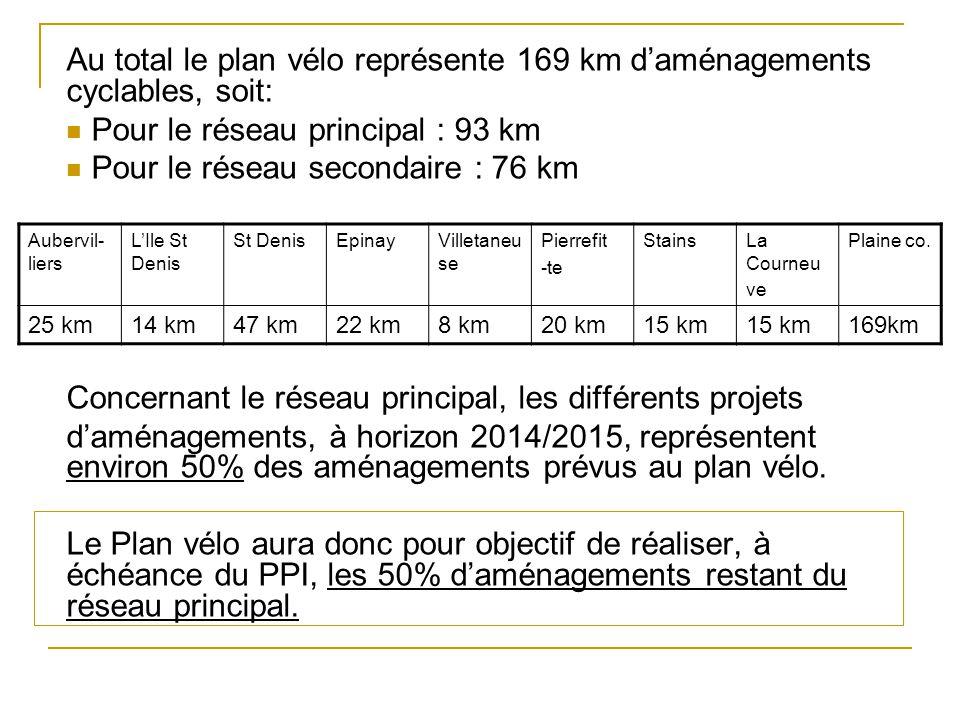 Au total le plan vélo représente 169 km daménagements cyclables, soit: Pour le réseau principal : 93 km Pour le réseau secondaire : 76 km Concernant l