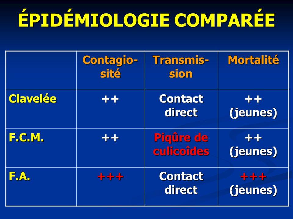 Récapitulation Hyper- thermie Œdème face Atteinte buccale Atteinte podale Avorte- ment Clavelée+++++++-- BT+++++++++++ FA+-+++++++