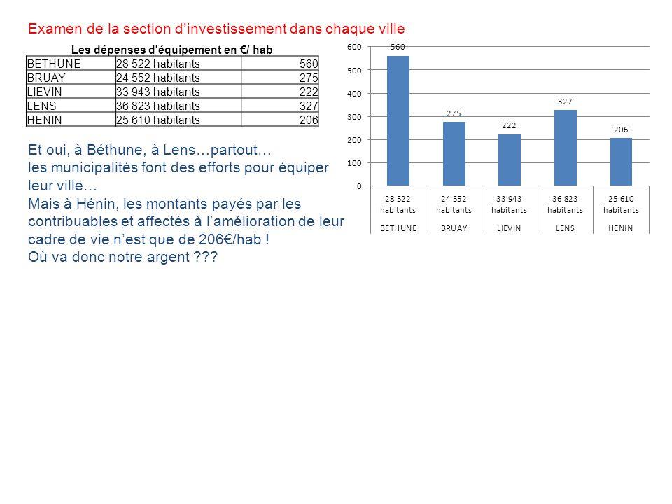 Examen de la section dinvestissement dans chaque ville Les dépenses d'équipement en / hab BETHUNE28 522 habitants560 BRUAY24 552 habitants275 LIEVIN33
