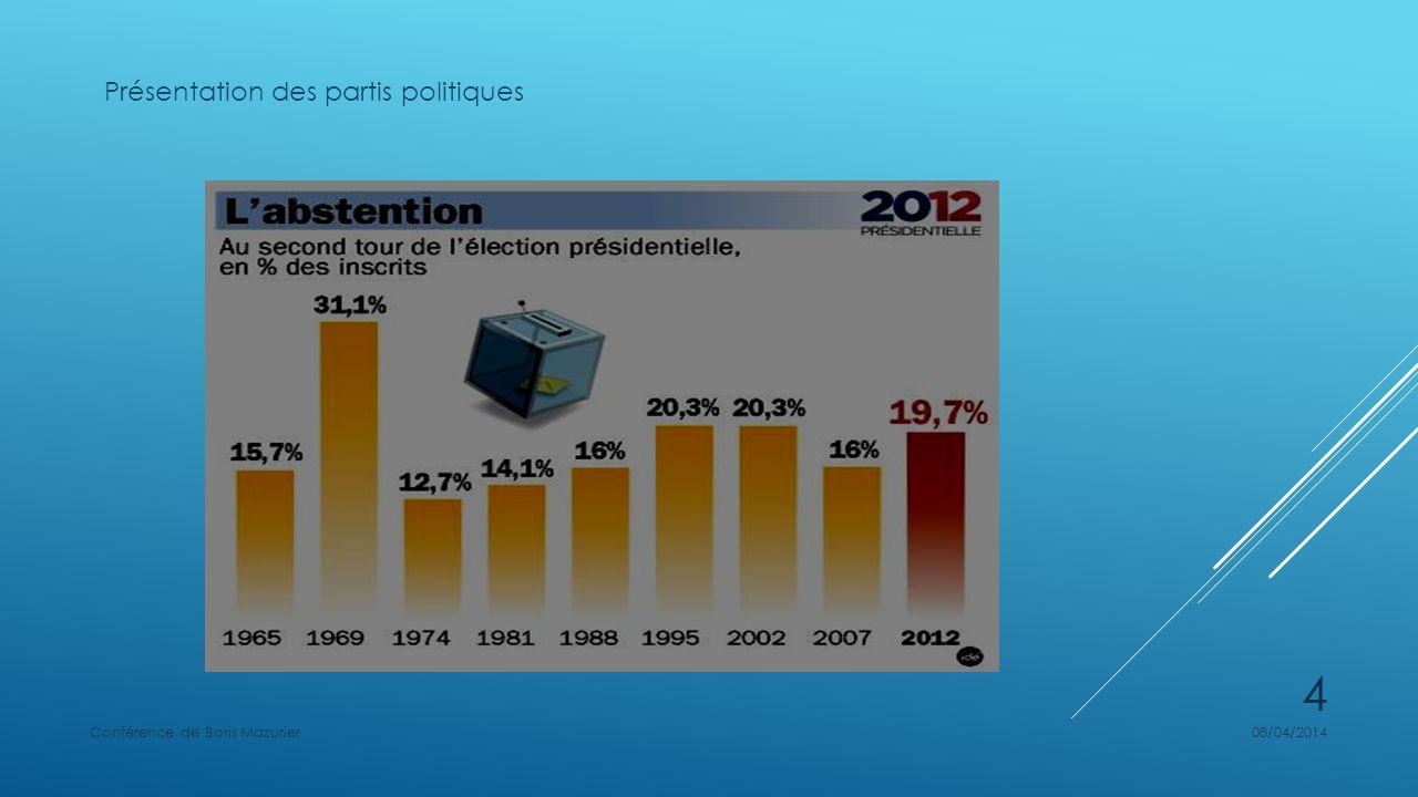 Présentation des partis politiques 08/04/2014Conférence de Boris Mazurier 4