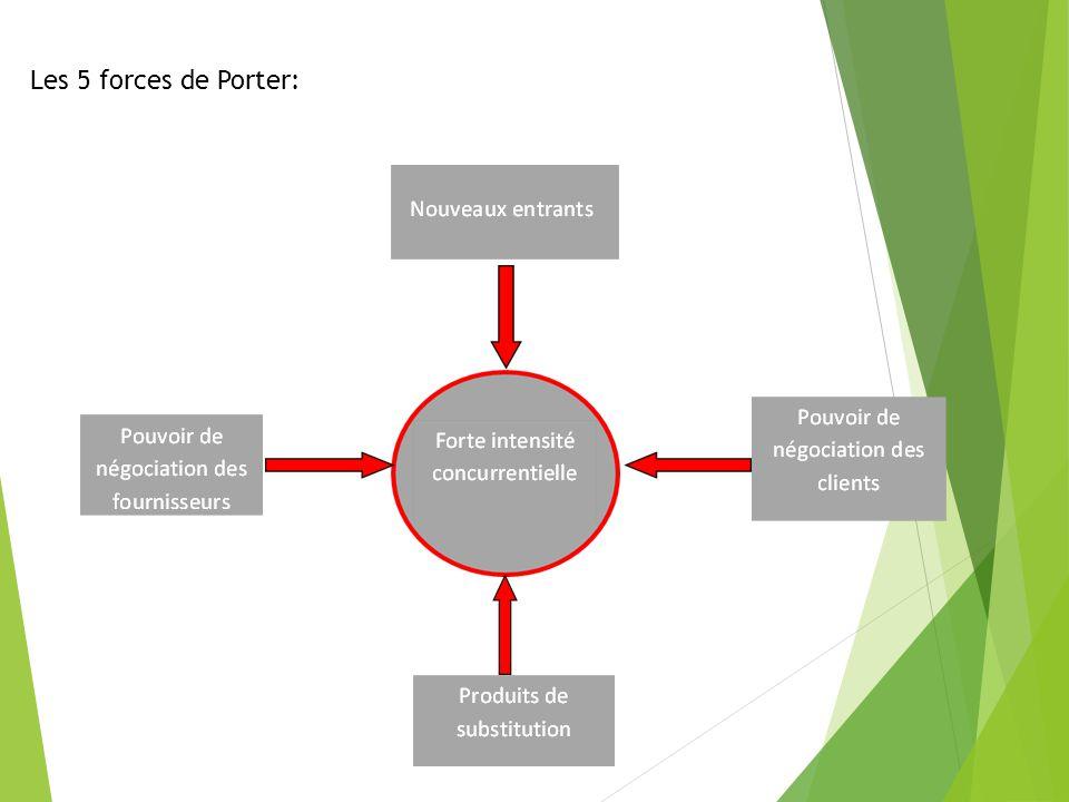Les 5 forces de Porter: