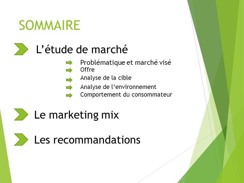 Problématique et marché visé Question marketing .