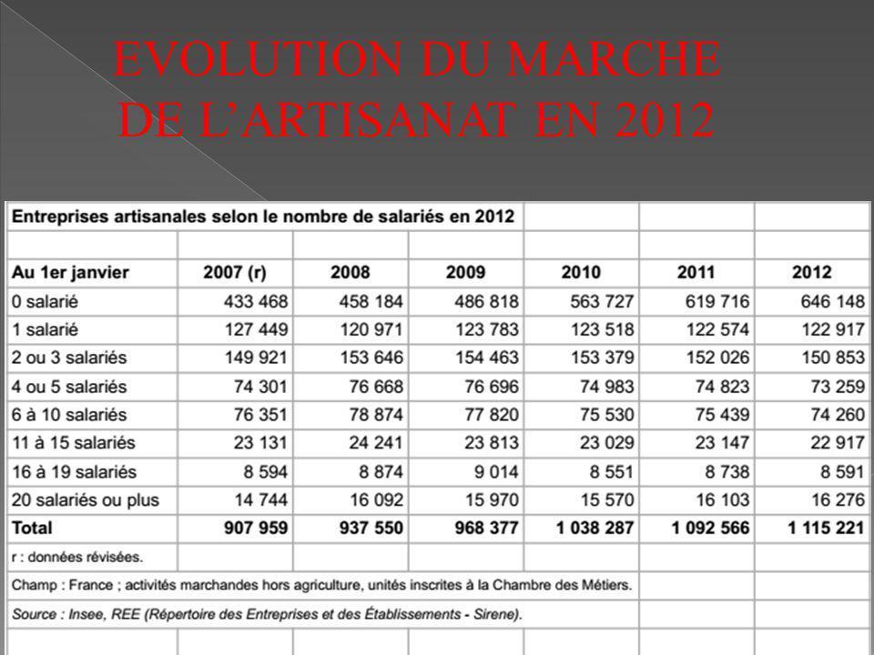 EVOLUTION DU MARCHE DE LARTISANAT EN 2012