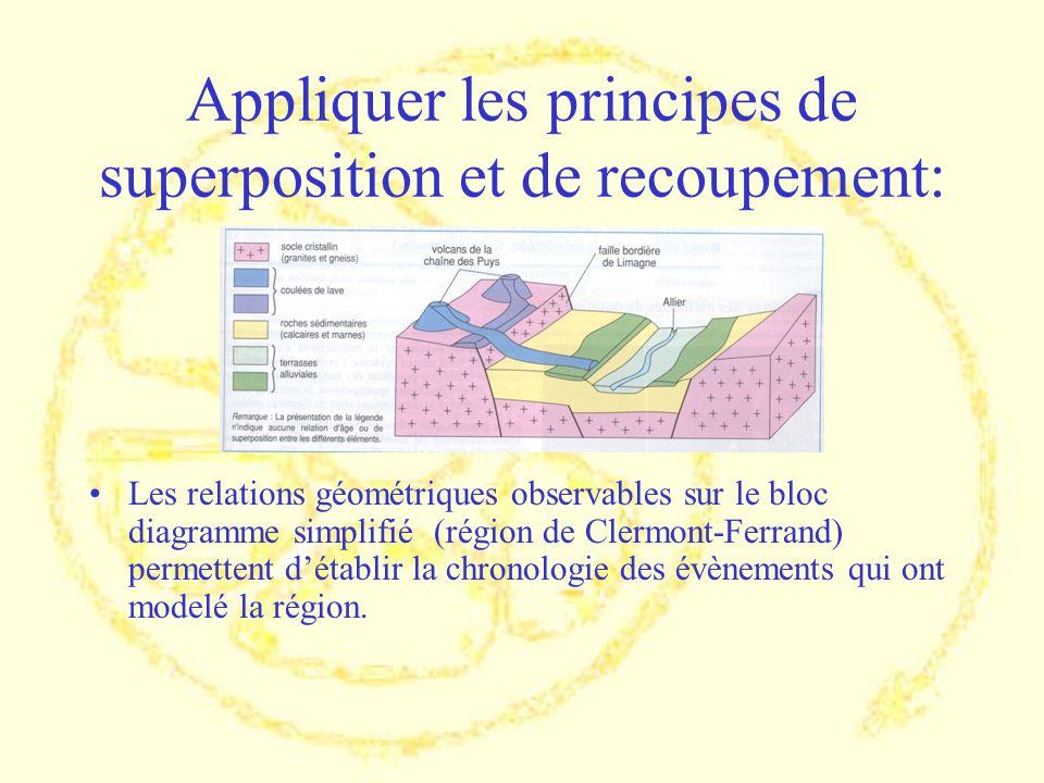 Appliquer les principes de superposition et de recoupement: Les relations géométriques observables sur le bloc diagramme simplifié (région de Clermont