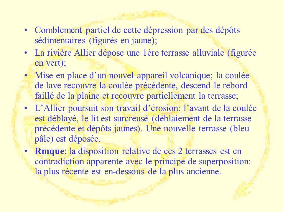 Comblement partiel de cette dépression par des dépôts sédimentaires (figurés en jaune); La rivière Allier dépose une 1ère terrasse alluviale (figurée