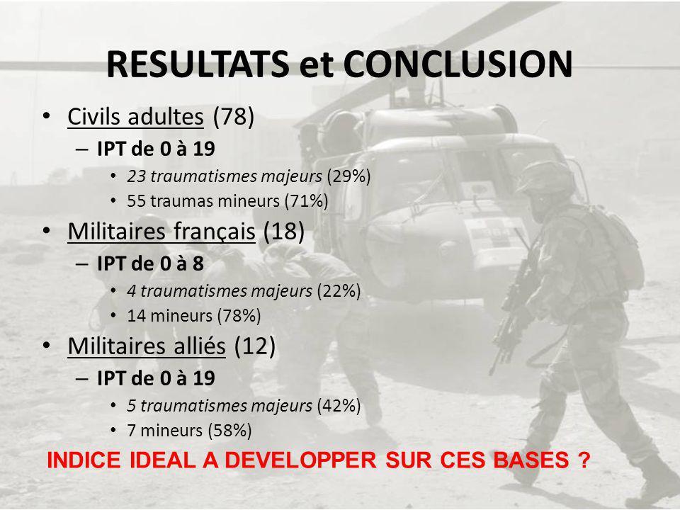 RESULTATS et CONCLUSION Civils adultes (78) – IPT de 0 à 19 23 traumatismes majeurs (29%) 55 traumas mineurs (71%) Militaires français (18) – IPT de 0