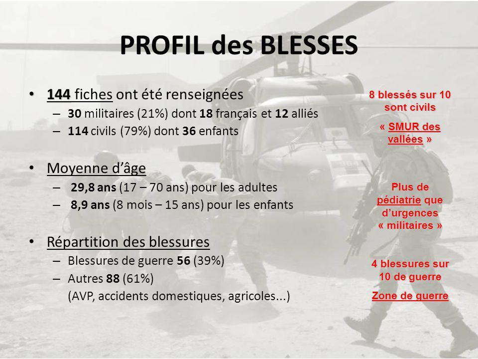 PROFIL des BLESSES 144 144 fiches ont été renseignées – 30 militaires (21%) dont 18 français et 12 alliés – 114 civils (79%) dont 36 enfants Moyenne d