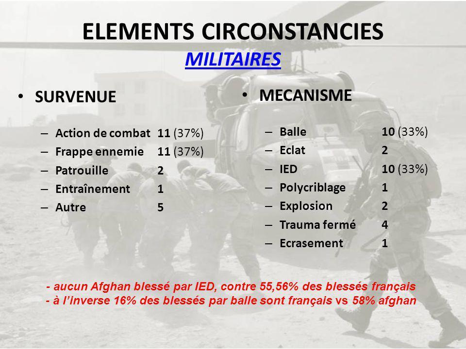 ELEMENTS CIRCONSTANCIES CIVILS SURVENUE – Action de combat 4 – Frappe ennemie 24 (21%) – Frappe amie 4 – Autre 82 (72%) (AVP, accidents domestiques, accidents agricoles, règlements de compte,…) MECANISME – Balle36 (32%) – Eclat 11 (10%) – IED 3 – Polycriblage 5 – Explosion3 – Ecrasement3 – Trauma fermé 20 (18%) – Arme blanche 2 – Autre 31 (27%) - 1 blessure sur 4 survient à loccasion dune action de guerre - 1 blessure sur 2 sinscrit mécaniquement dans les blessures de guerre… (et 1 sur 4 concerne un enfant !) BLESSURES DE GUERRE