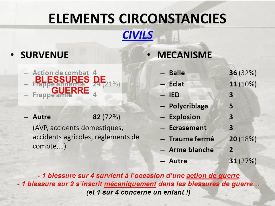 ELEMENTS CIRCONSTANCIES CIVILS SURVENUE – Action de combat 4 – Frappe ennemie 24 (21%) – Frappe amie 4 – Autre 82 (72%) (AVP, accidents domestiques, a