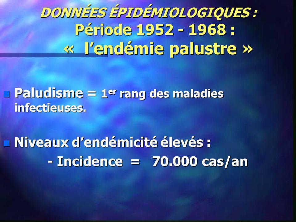 DONNÉES ÉPIDÉMIOLOGIQUES : Période 1952 - 1968 : « lendémie palustre » n Paludisme = 1 er rang des maladies infectieuses. n Niveaux dendémicité élevés