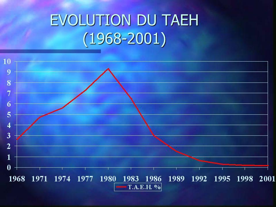 EVOLUTION DU TAEH (1968-2001)
